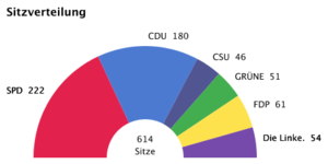 German federal elections 2005 – seats (2nd official result 20051002).png
