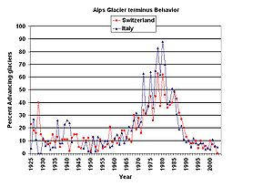 Percentage of advancing glaciers in the Alps in the last 80 years