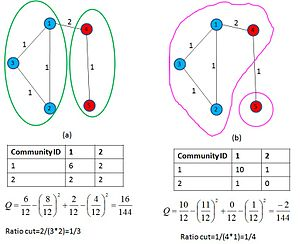 Graph partition - Figure 3: Weighted graph G may be partitioned to maximize Q in (a) or to minimize the ratio-cut in (b). We see that (a) is a better balanced partition, thus motivating the importance of modularity in graph partitioning problems.