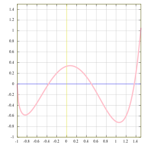 Graph of example function,