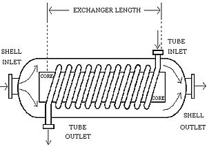 Heat exchanger - Helical-Coil Heat Exchanger sketch, which consists of a shell, core, and tubes (Scott S. Haraburda design).
