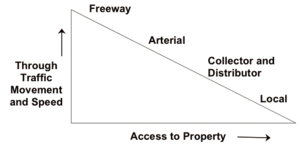 Hierarchy of roads - Wikipedia, the free encyclopedia