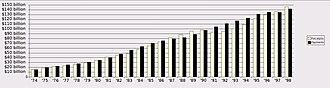 Australian federal budget - Image: Historical Australian budget data 1