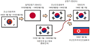 timeline of flags