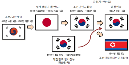 History of Korean flags by timeline.png