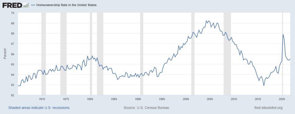 Home ownership rate (quarterly)