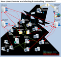 How cybercriminals are infecting and controliing C-and-c-servers?.png