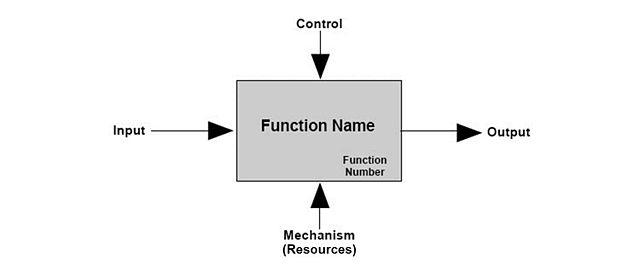 Integration Definition For Function Modeling IDEF0 Box Format