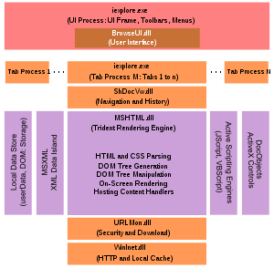 Block diagram describing the architecture of I...