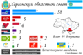 Kherson Oblast local election, 2010.png