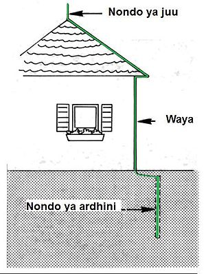 Electrical safety standards - Image: Kikingaradi 2