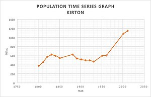 Kirton, Suffolk - Image: Kirton population time series 1801 2011