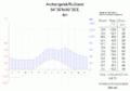 Klimadiagramm-Archangelsk-Russland-metrisch-deutsch.png