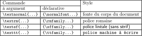 LaTeX table familles fonte.png