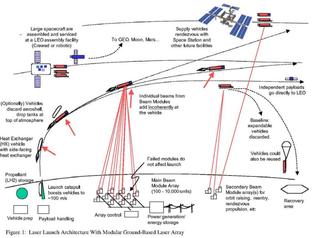 Laser propulsion Low thrust, high specific-inpulse propulsion method for spacecrafts and satilites.