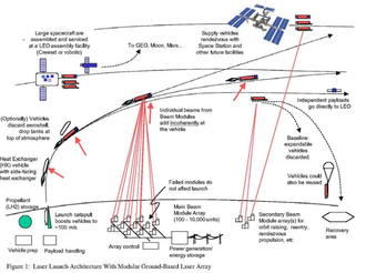 Laser propulsion - A laser launch Heat Exchanger Thruster system