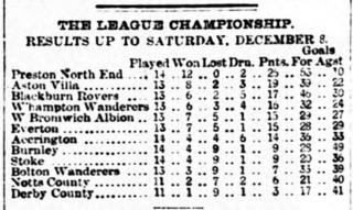 1888–89 Wolverhampton Wanderers F.C. season Wolverhampton Wanderers 1888–89 football season