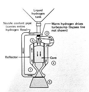 NERVA - Flow diagram for NERVA engine