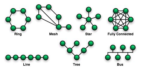 f0d4a16b5e6 Topologia de rede – Wikipédia
