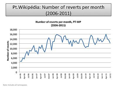 Number of reverts per month (PT-WP).jpg