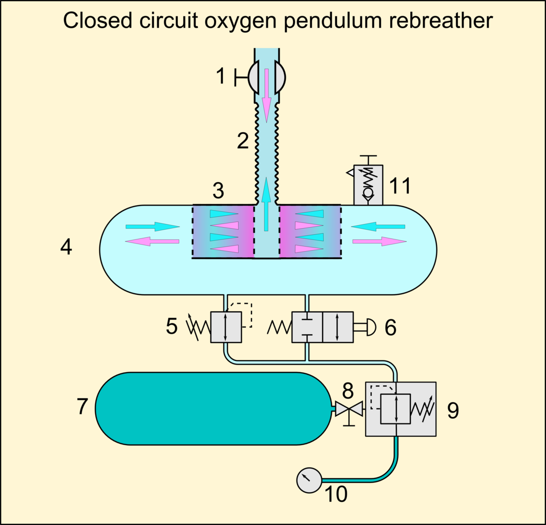 File:Oxygen CCR pendulum schematic.png - Wikimedia Commons