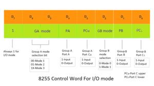 Intel 8255 - I/O Control Word Format