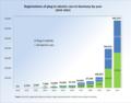 PEV Registrations Germany 2010 2014.png