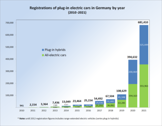 Plug-in electric vehicles in Germany Overview of plug-in electric vehicles in Germany