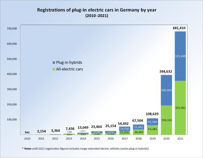 File Pev Registrations Germany 2010 2014 Png Wikimedia