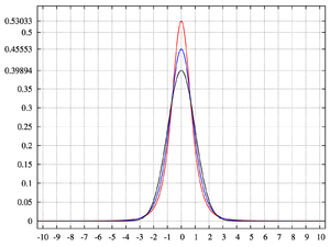 Plot of Pearson type VII densities with λ = 0, σ = 1, and:  (red); γ2 = 4 (blue); and γ2 = 0 (black)
