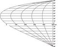 Podziałka złożona dla Ptolemeusza z 30N.png