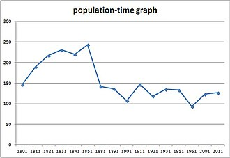 Lowesby - Graph describing the relationship between the Population of Lowesby and time