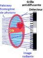 Principe radiographie faisceau divergent.png