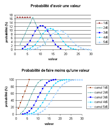 Probabilites Des Des Wikipedia