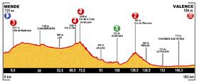 Image illustrative de l'article 15e étape du Tour de France 2015
