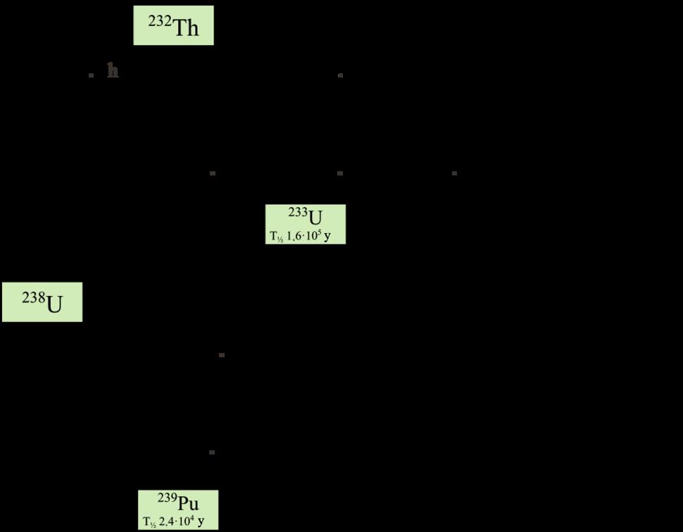 A diagram illustrating the interconversions between various isotopes of uranium, thorium, protactinium and plutonium