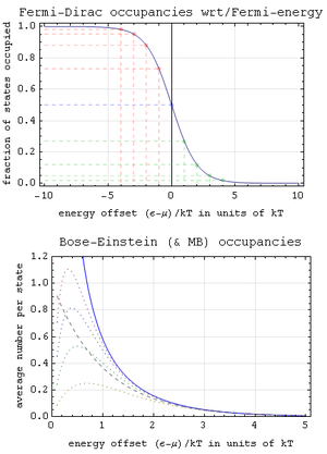 Particle statistics - Quantum occupancy nomograms.