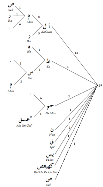 Muqattaʿat - A tree diagram of the Qur'anic initial letters, labelled with the respective numbers of occurrences. To be read right to left.