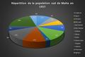 Répartition de la population sud de Malte en 1957.png