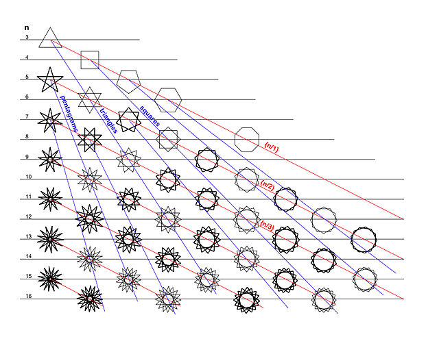 Regular Star Polygons.jpg