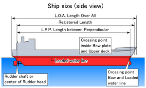 Length between perpendiculars - graphical representation of the dimensions used to describe a ship.