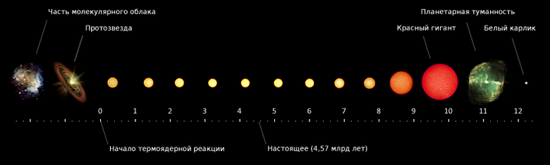 Solar System Planets Order of the 8 or 9 Planets