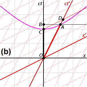 Spacetime Diagrams of Mutual Time Dilation B