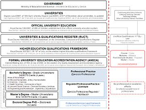 Academic degree - Spanish Official University Education Legal Framework 02