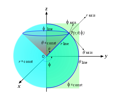 Spherical coordinate elements.svg