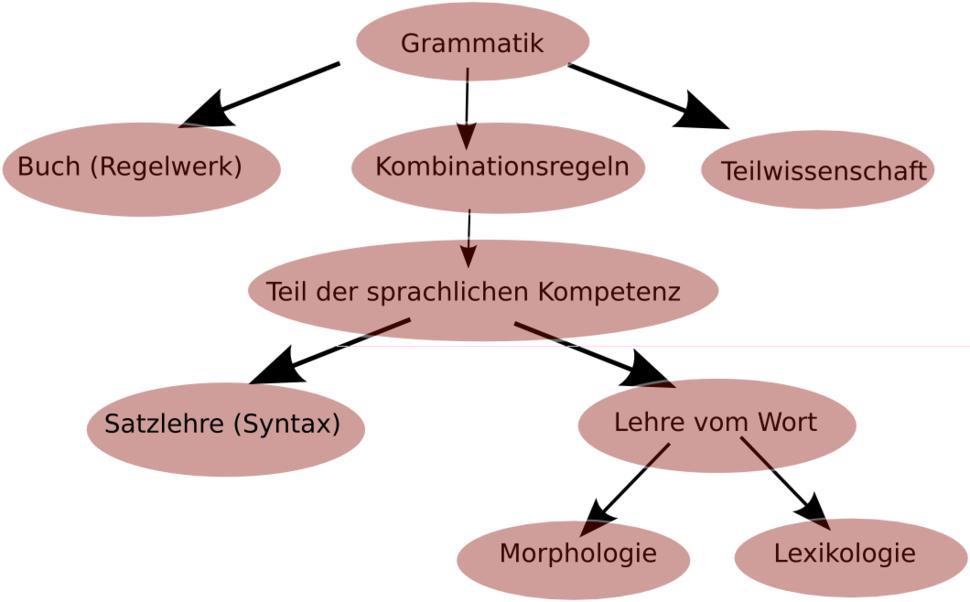 Structure-grammar