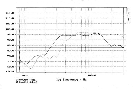 Fig. 2 - Frequency response (magnitude) measurement of drive unit and TL outputs TL measurement.jpg