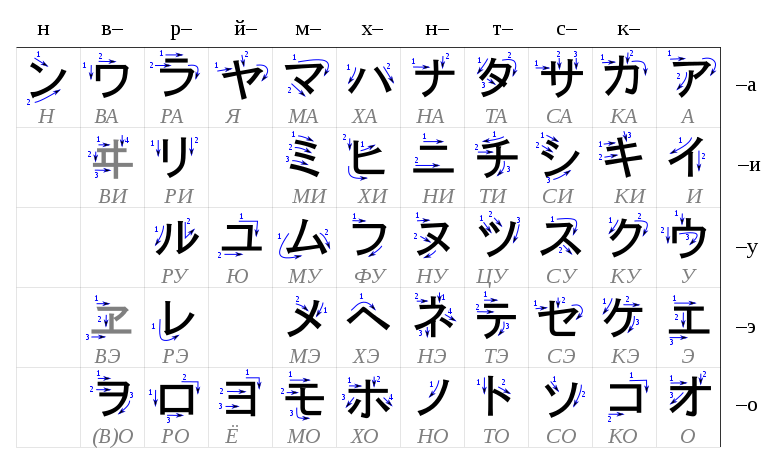 Table katakana-ru.svg
