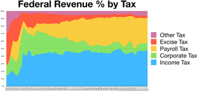 Taxes revenue by source chart history
