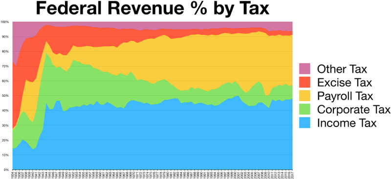 Taxation In The United States Wikiwand